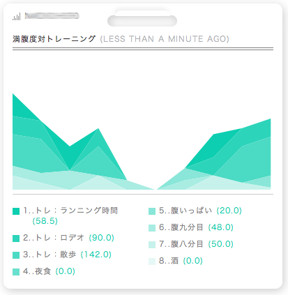 暮らしを数値化するライフログサービス「Daytum」の活用方法がいまいち分からない方へ